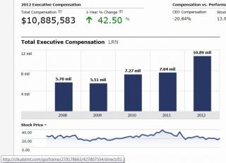 k12-executive-compensation